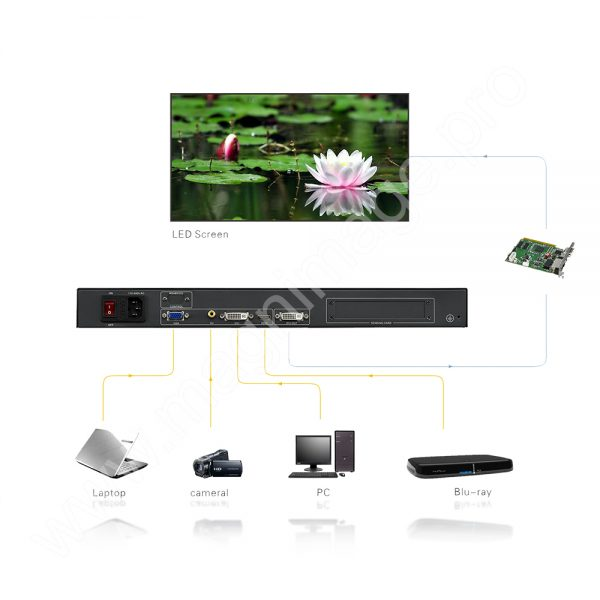 Видеопроцессор для LED светодиодного экрана Magnimage LED-500B Connect