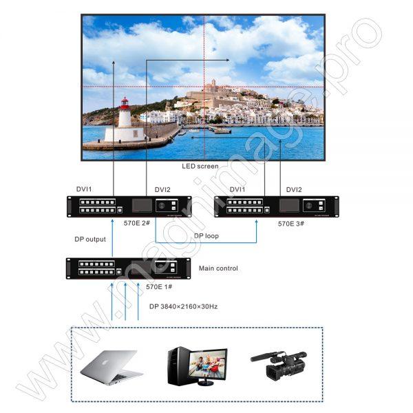 Видеопроцессор для LED светодиодного экрана Magnimage LED-570ES Мультикаскад
