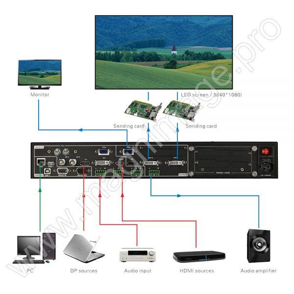 Видеопроцессор для LED светодиодного экрана Magnimage LED-582FS Подключение