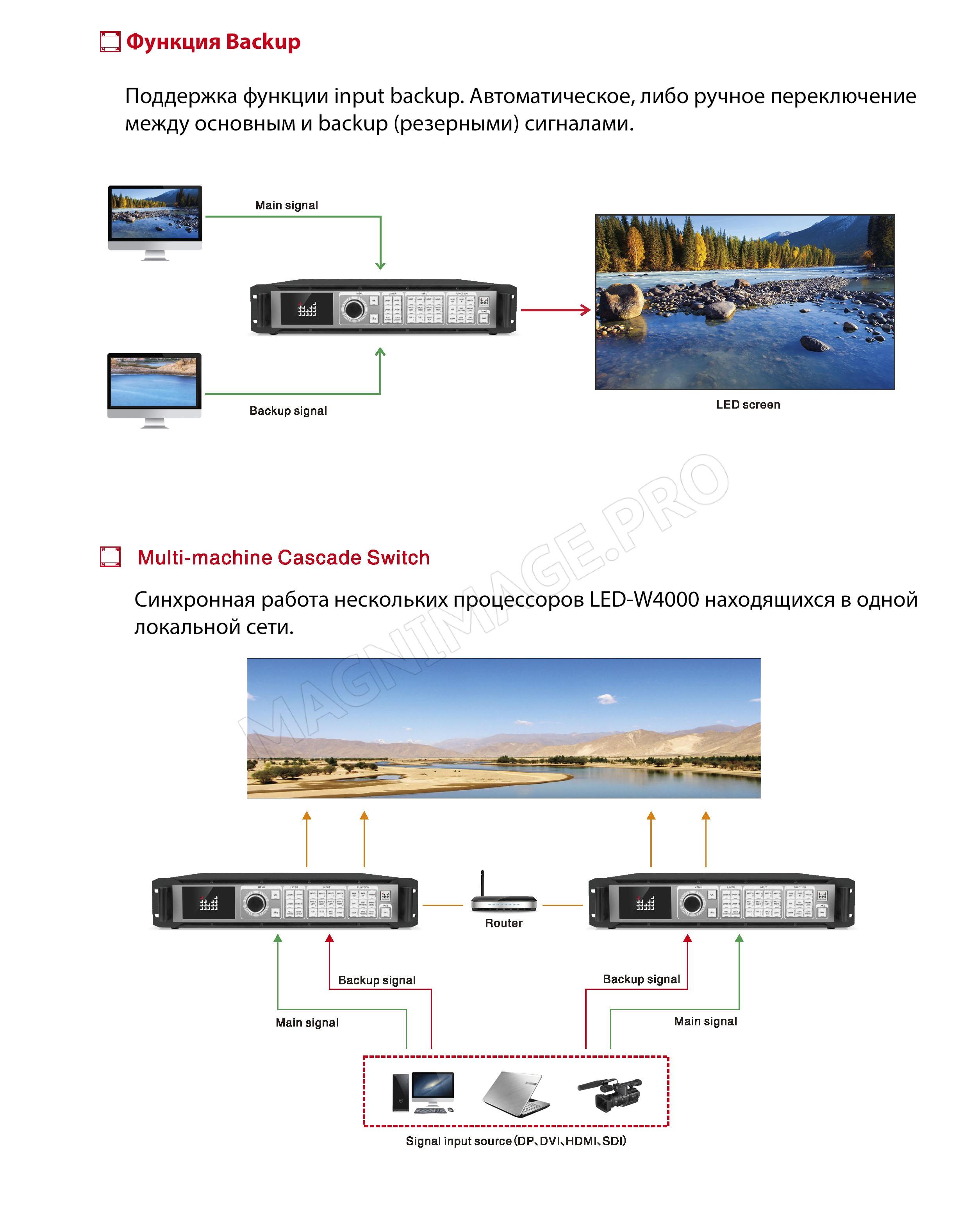 Видеопроцессор для LED светодиодного экрана Magnimage LED-W4000 Основные характеристики 2