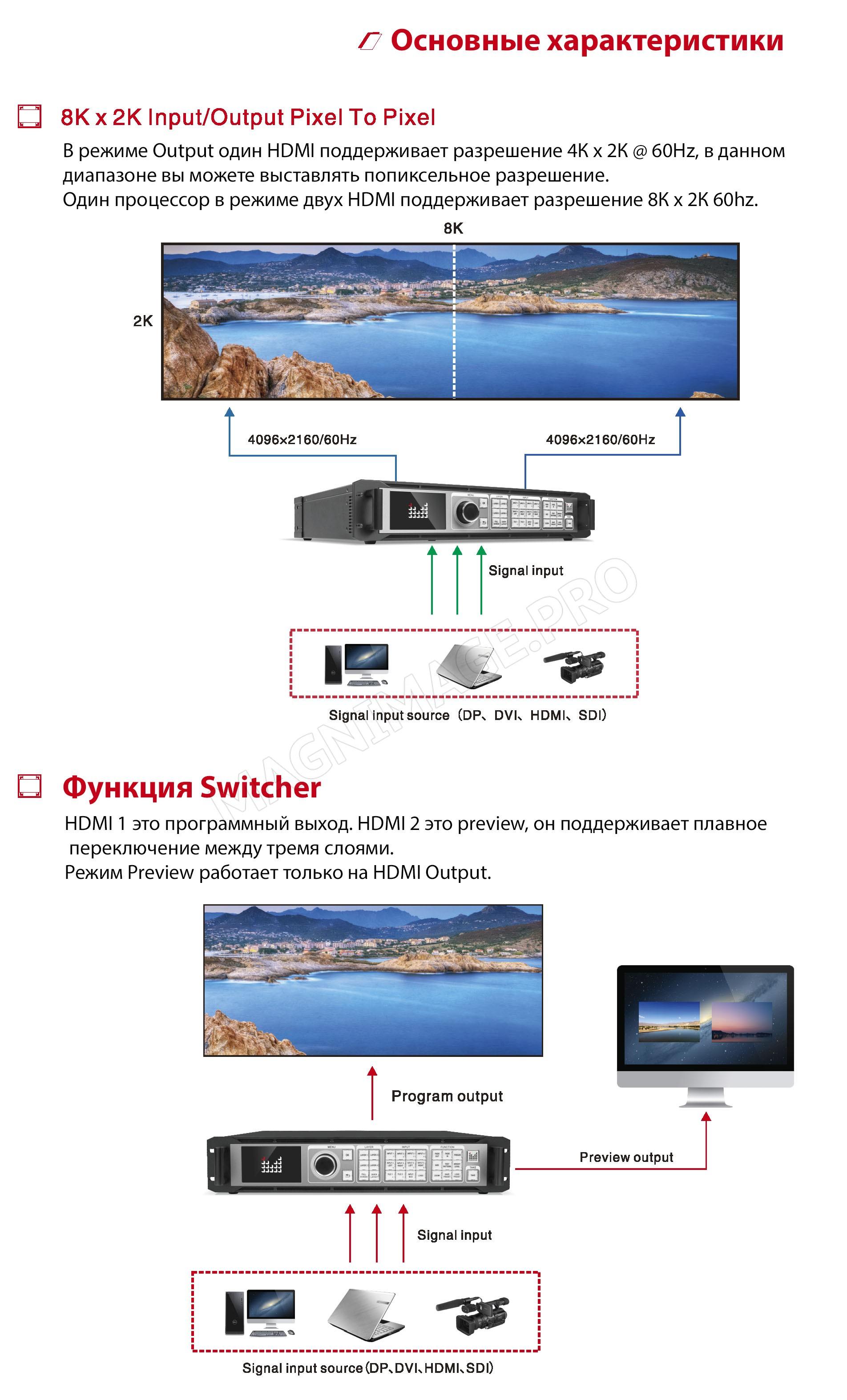 Видеопроцессор для LED светодиодного экрана Magnimage LED-W4000 Основные характеристики